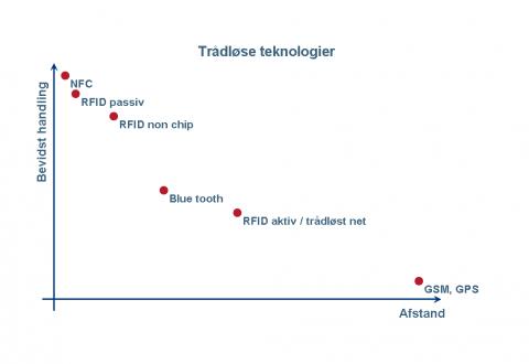 RFID trådløse teknologier
