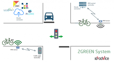 Green light for Cyclists an attractive ITS solution with RFID