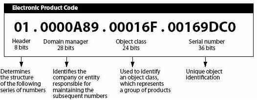 RFID EPC code
