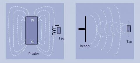 RFID reader tag signal