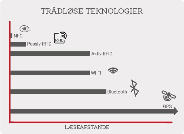 NFC, RFID og andre trådløse teknologier