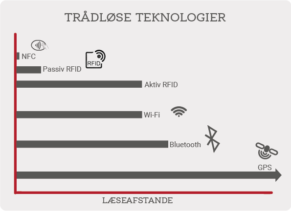 Aktive RFID teknologier