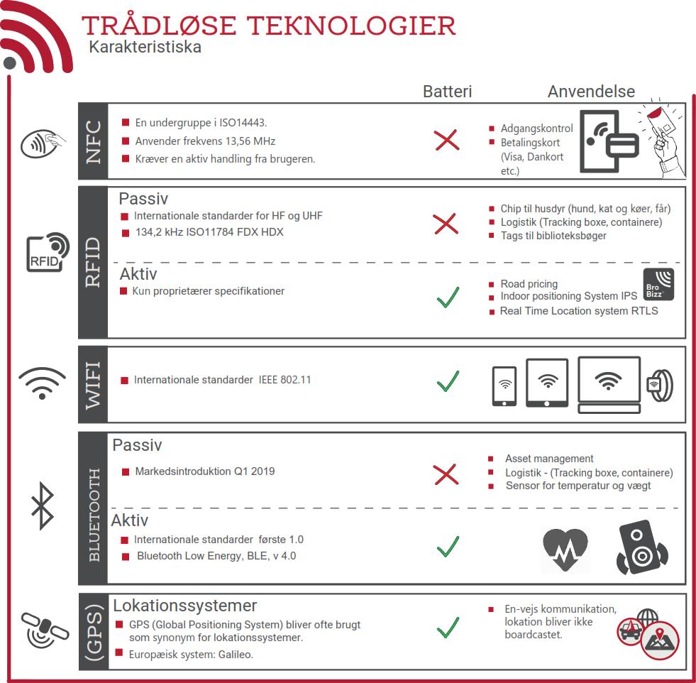 Forklaring på aktiv og passiv RFID