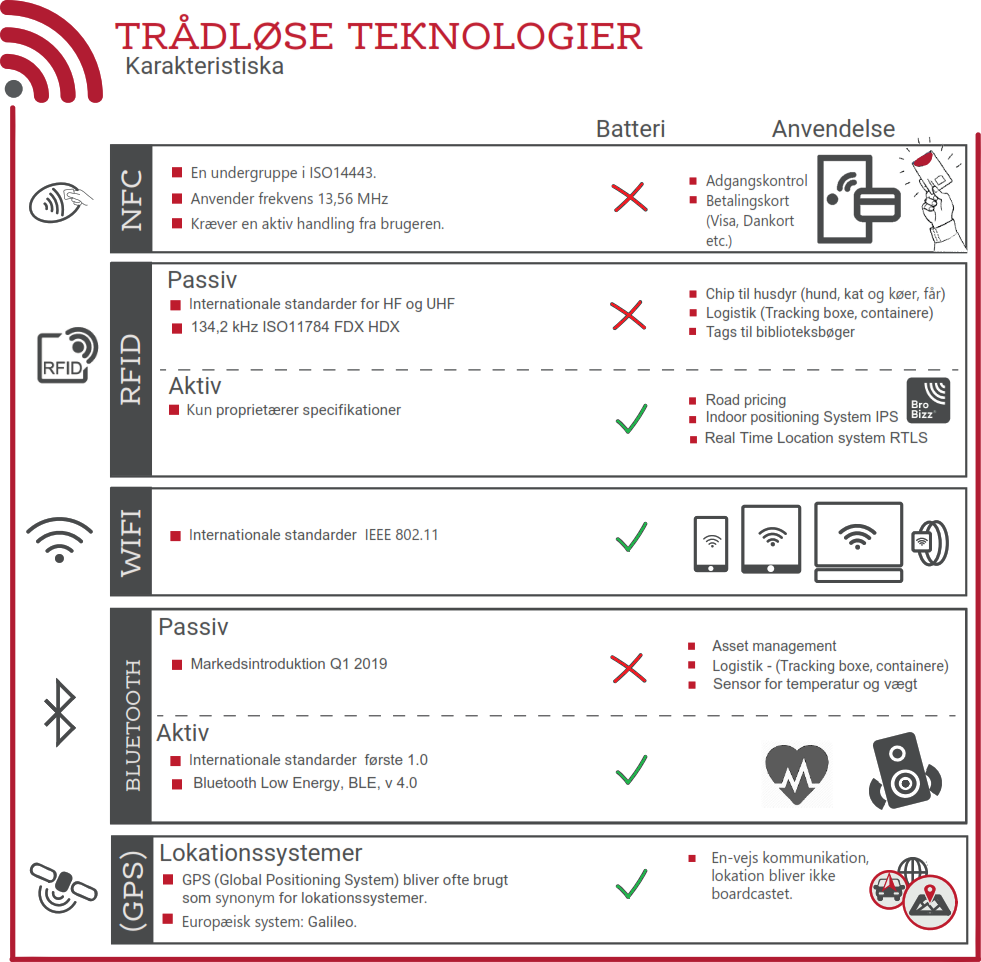 RFID og andre Auto-ID metoder